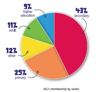 ALL's membership by sector